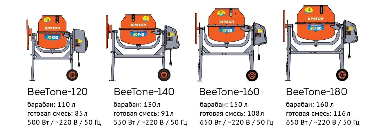 пропорции бетона для бетономешалки на 120 литров